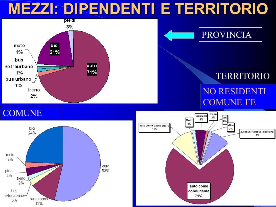 MEZZI: DIPENDENTI E TERRITORIO NO RESIDENTI COMUNE FE PROVINCIA TERRITORIO COMUNE
