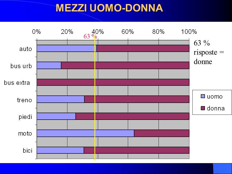 MEZZI UOMO-DONNA 63 % risposte = donne 63 %