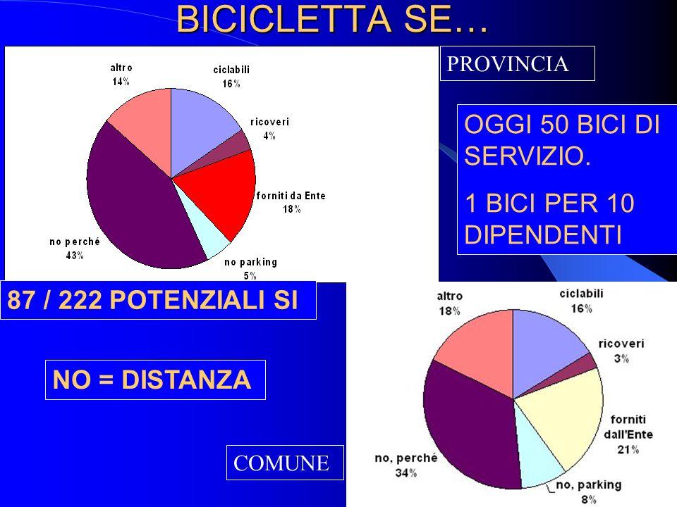 BICICLETTA SE… NO = DISTANZA OGGI 50 BICI DI SERVIZIO.