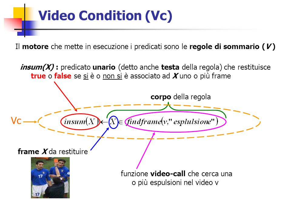 Video Condition (Vc) Il motore che mette in esecuzione i predicati sono le regole di sommario (V ) frame X da restituire funzione video-call che cerca una o più espulsioni nel video v corpo della regola insum(X) : predicato unario (detto anche testa della regola) che restituisce true o false se si è o non si è associato ad X uno o più frame Vc
