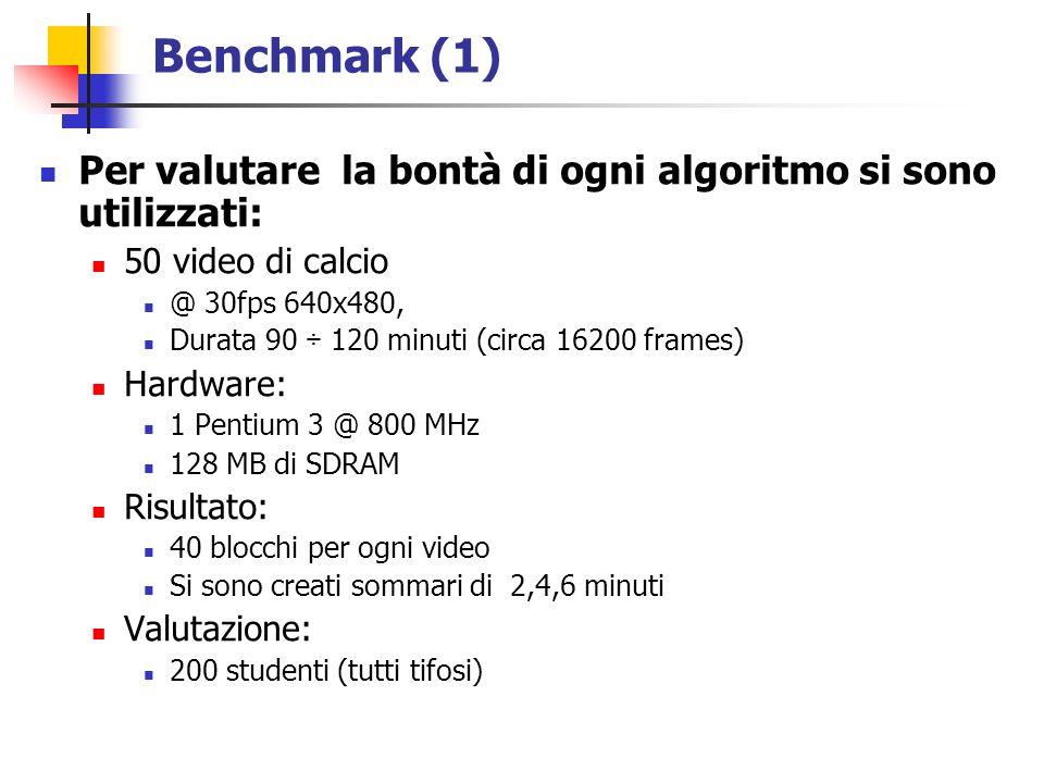 Benchmark (1) Per valutare la bontà di ogni algoritmo si sono utilizzati: 50 video di calcio @ 30fps 640x480, Durata 90 ÷ 120 minuti (circa 16200 frames) Hardware: 1 Pentium 3 @ 800 MHz 128 MB di SDRAM Risultato: 40 blocchi per ogni video Si sono creati sommari di 2,4,6 minuti Valutazione: 200 studenti (tutti tifosi)