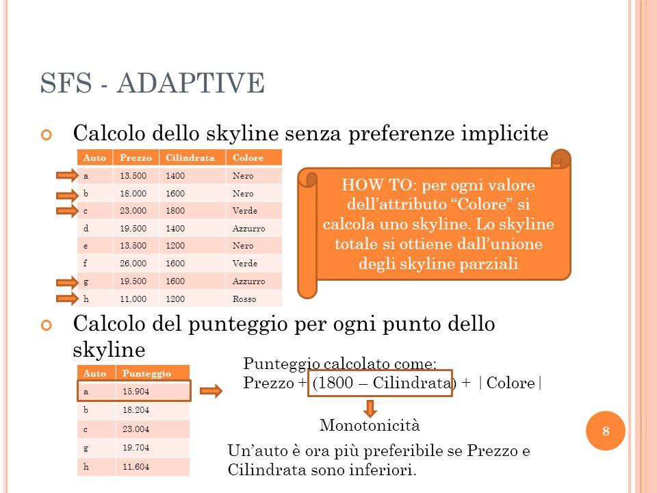 SFS - ADAPTIVE Modifica del ranking in base ad una preferenza implicita e si ordina per valori crescenti di score.