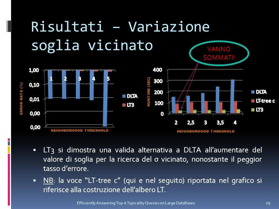 Risultati – Variazione soglia vicinato Efficiently Answering Top-k Typicality Queries on Large DataBases 29 LT3 si dimostra una valida alternativa a D