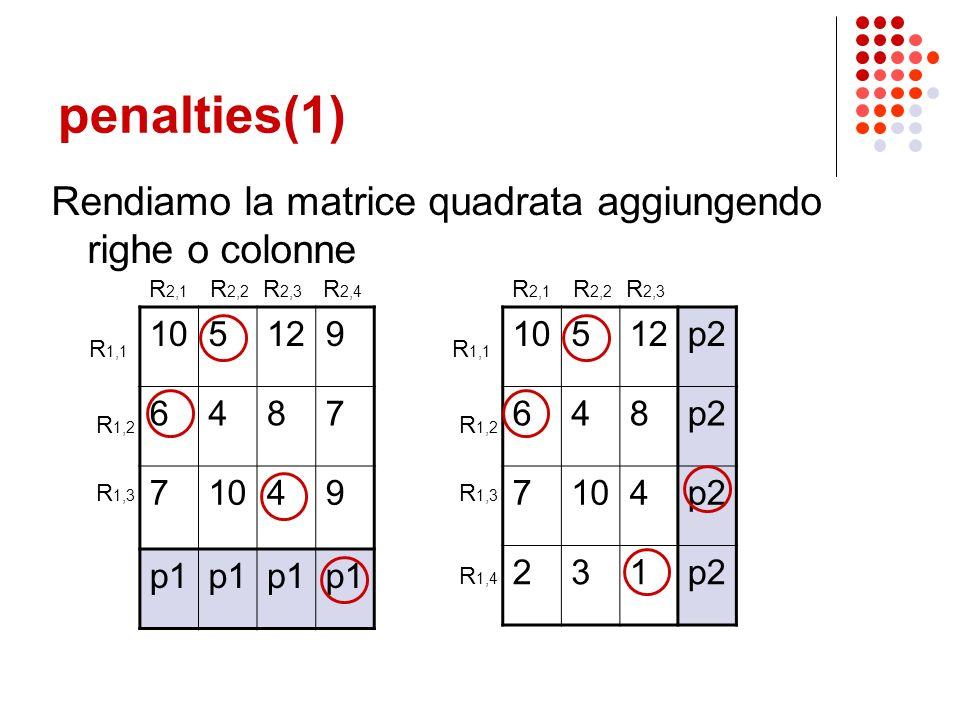 segmentation cardinality Il numero di regioni in cui viene segmentata una immagine non è costante… 105129 6487 71049 R 2,1 R 2,2 R 2,3 R 2,4 R 1,1 R 1,2 R 1,3 NOTA.