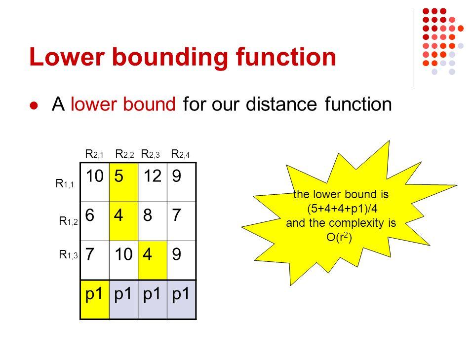 Primo step Per ogni immagine del DB, si calcola il LB sulla distanza tra questa e la query Se questo LB è promettente Si calcola anche UB Si inserisce limmagine nella lista dei candidati promettente rispetto agli UB già calcolati Secondo step Sui candidati verrà applicato un algoritmo di tipo distance browsing Verranno restituiti i primi k