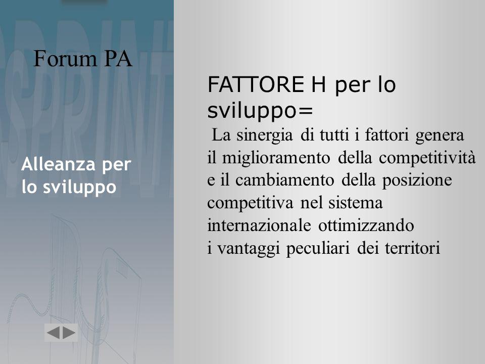 Forum PA Alleanza per lo sviluppo FATTORE H per lo sviluppo= La sinergia di tutti i fattori genera il miglioramento della competitività e il cambiamento della posizione competitiva nel sistema internazionale ottimizzando i vantaggi peculiari dei territori