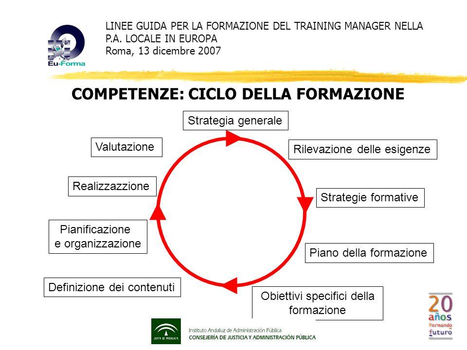COMPETENZE: SISTEMA Il TM e il suo ruolo RESPONSABILE SERVIZIO competenze di base FARE FORMAZIONE competenze specífiche ABITARE LA COMUNITA competenze trasversali LINEE GUIDA PER LA FORMAZIONE DEL TRAINING MANAGER NELLA P.A.