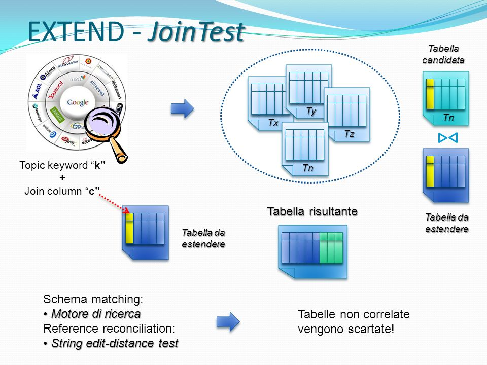 JoinTest EXTEND - JoinTest Tx Ty Tz Tn Schema matching: Motore di ricerca Motore di ricerca Reference reconciliation: String edit-distance test String edit-distance test Tabelle non correlate vengono scartate.
