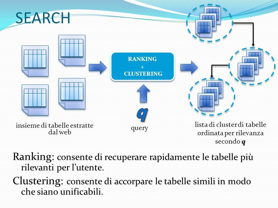 SimpleRank SEARCH - SimpleRank Sottopone la query q ad un motore di ricerca.