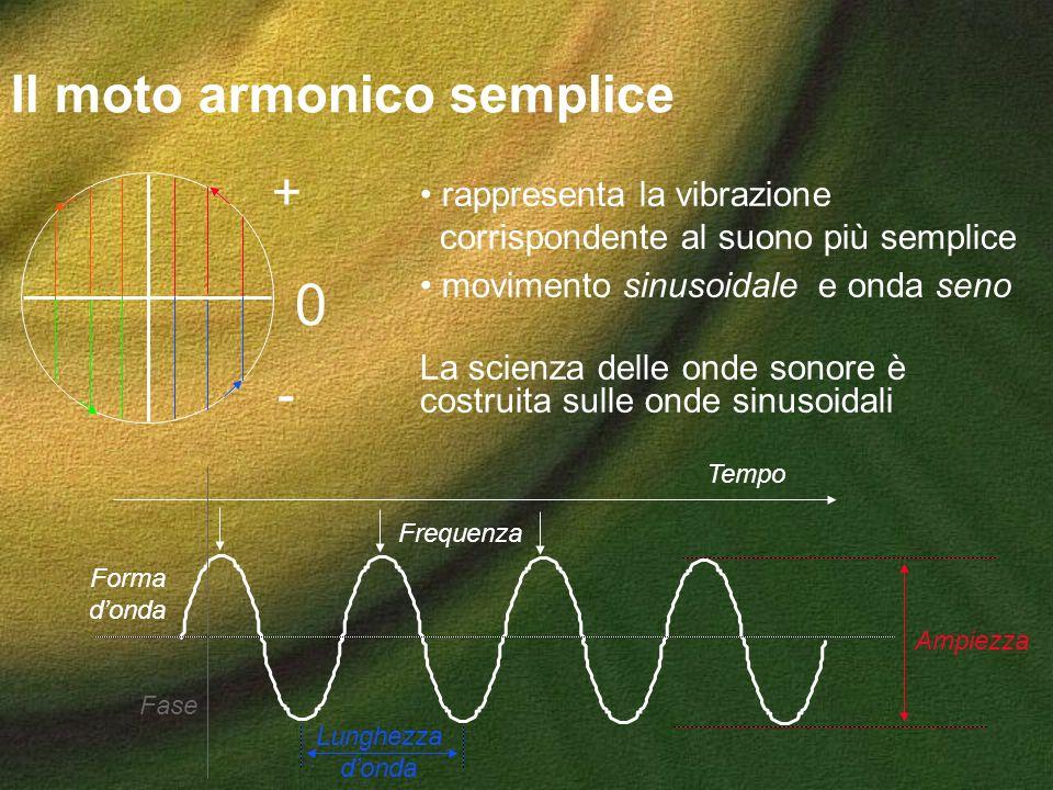 Il moto armonico semplice 0 + - Tempo Ampiezza Frequenza Lunghezza donda rappresenta la vibrazione corrispondente al suono più semplice movimento sinu