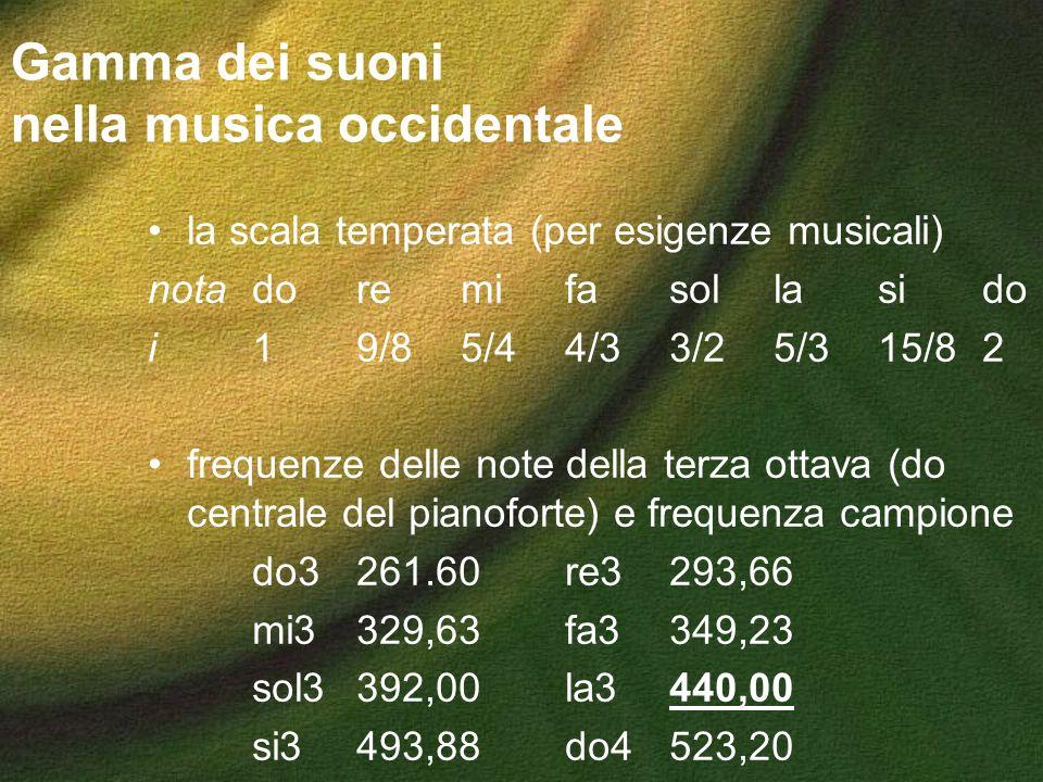 Gamma dei suoni nella musica occidentale la scala temperata (per esigenze musicali) notadoremifasollasido i19/85/44/33/25/315/82 frequenze delle note