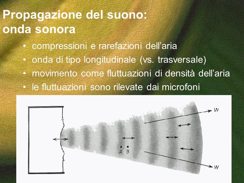 Propagazione del suono: onda sonora compressioni e rarefazioni dellaria onda di tipo longitudinale (vs. trasversale) movimento come fluttuazioni di de