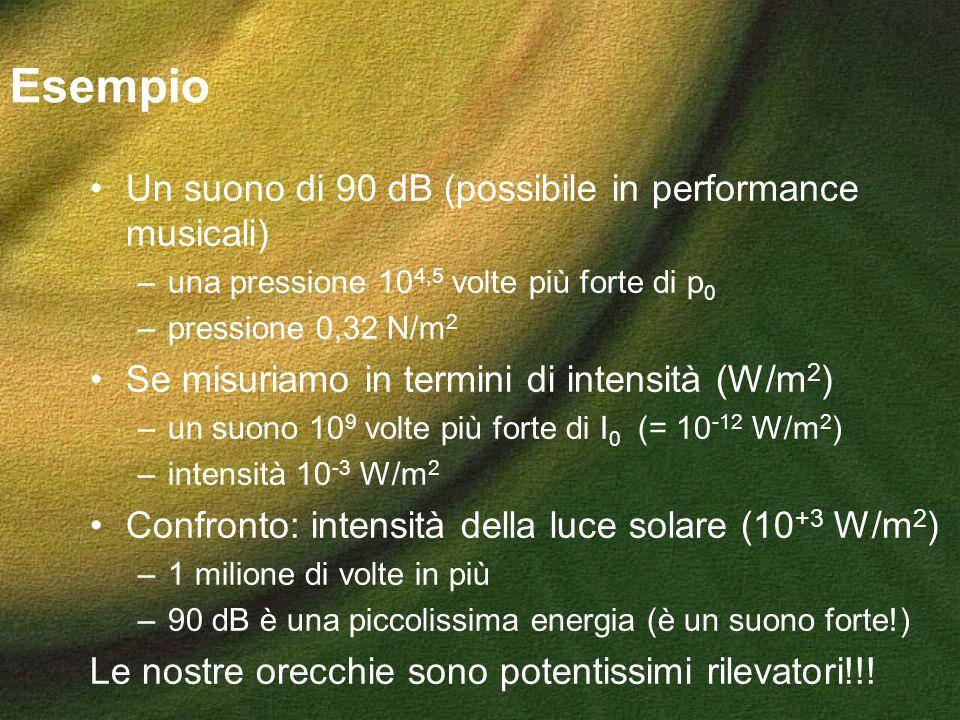 Esempio Un suono di 90 dB (possibile in performance musicali) –una pressione 10 4,5 volte più forte di p 0 –pressione 0,32 N/m 2 Se misuriamo in termi