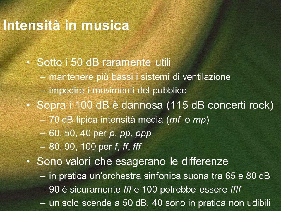 Intensità in musica Sotto i 50 dB raramente utili –mantenere più bassi i sistemi di ventilazione –impedire i movimenti del pubblico Sopra i 100 dB è d