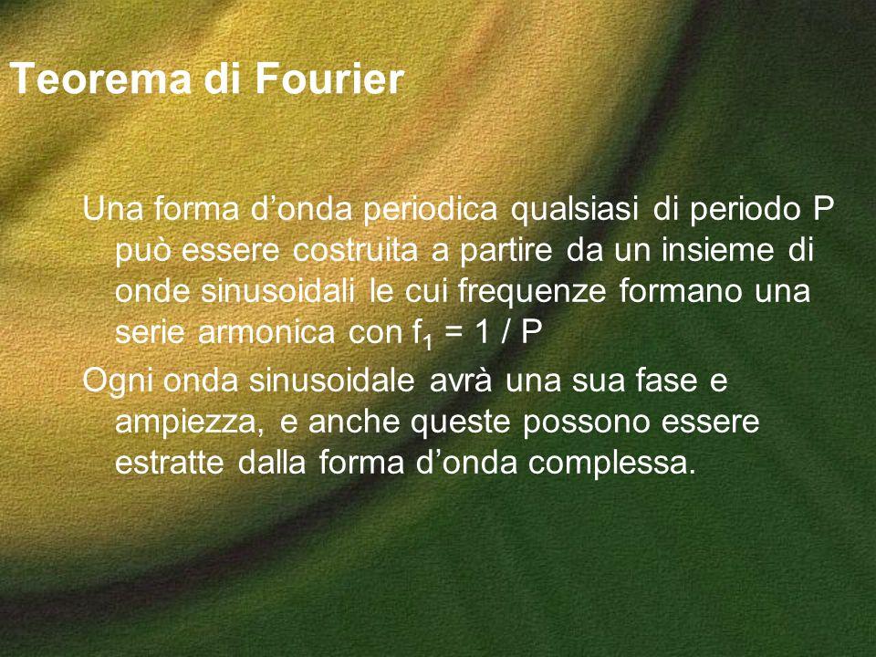 Teorema di Fourier Una forma donda periodica qualsiasi di periodo P può essere costruita a partire da un insieme di onde sinusoidali le cui frequenze