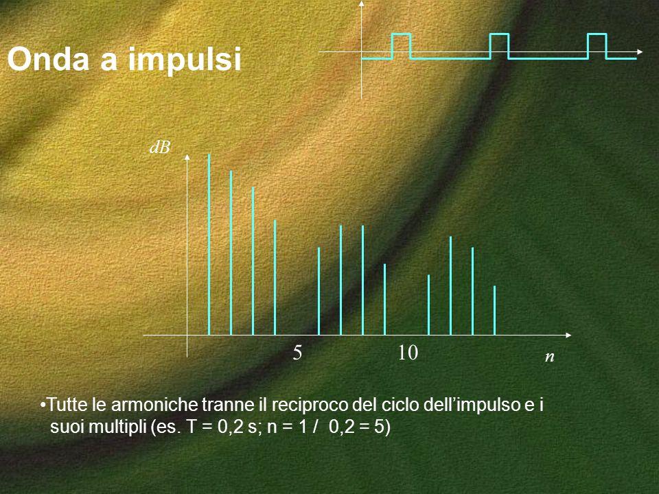 Onda a impulsi Tutte le armoniche tranne il reciproco del ciclo dellimpulso e i suoi multipli (es. T = 0,2 s; n = 1 / 0,2 = 5) n dB 510