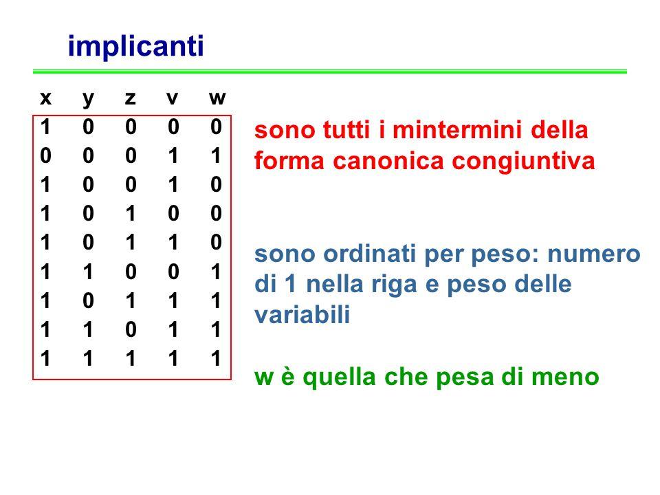 implicanti x y z v w 1 0 0 0 0 0 0 0 1 1 1 0 0 1 0 1 0 1 0 0 1 0 1 1 0 1 1 0 0 1 1 0 1 1 1 1 1 0 1 1 1 1 1 1 1 sono tutti i mintermini della forma can