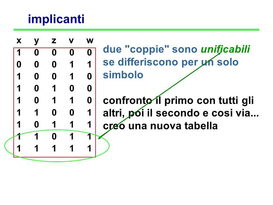 implicanti x y z v w 1 0 0 0 0 0 0 0 1 1 1 0 0 1 0 1 0 1 0 0 1 0 1 1 0 1 1 0 0 1 1 0 1 1 1 1 1 0 1 1 1 1 1 1 1 due