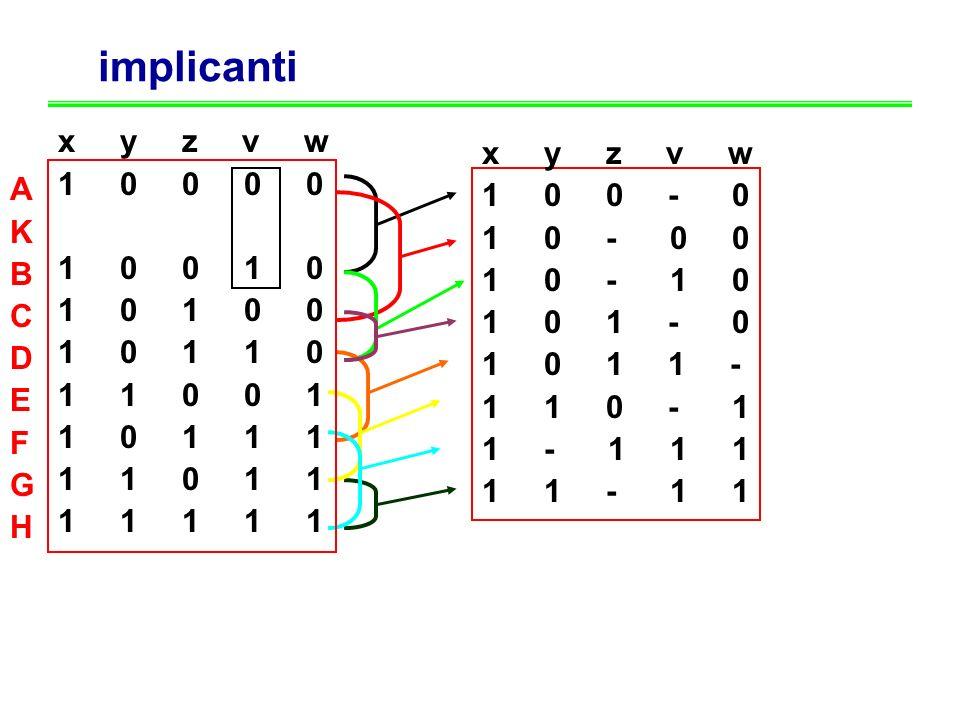 implicanti x y z v w 1 0 0 0 0 0 0 0 1 1 1 0 0 1 0 1 0 1 0 0 1 0 1 1 0 1 1 0 0 1 1 0 1 1 1 1 1 0 1 1 1 1 1 1 1 x y z v w 1 0 0 - 0 1 0 - 0 0 1 0 - 1 0