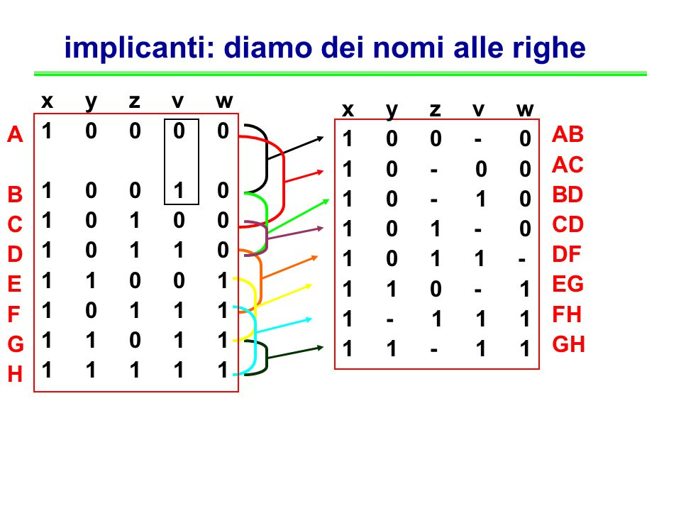 implicanti: diamo dei nomi alle righe x y z v w 1 0 0 0 0 0 0 0 1 1 1 0 0 1 0 1 0 1 0 0 1 0 1 1 0 1 1 0 0 1 1 0 1 1 1 1 1 0 1 1 1 1 1 1 1 x y z v w 1