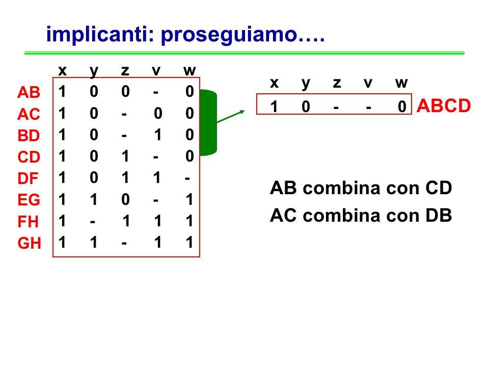 implicanti: proseguiamo…. x y z v w 1 0 0 - 0 1 0 - 0 0 1 0 - 1 0 1 0 1 - 0 1 0 1 1 - 1 1 0 - 1 1 - 1 1 1 1 1 - 1 1 AB AC BD CD DF EG FH GH x y z v w