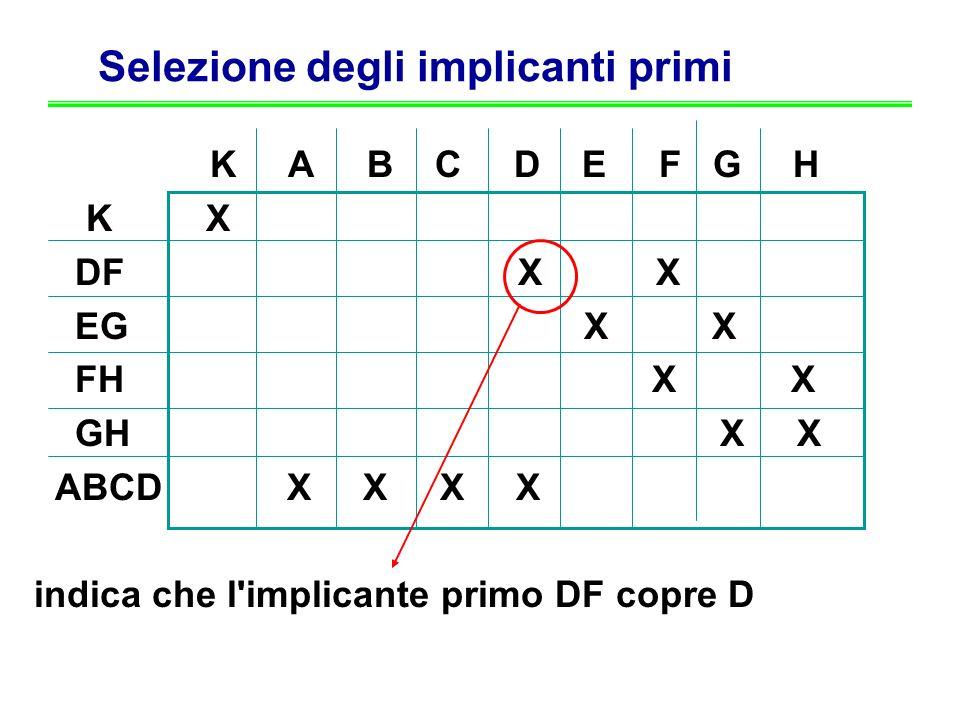 Selezione degli implicanti primi K A B C D E F G H K X DF X X EG X X FH X X GH X X ABCD X X X X indica che l'implicante primo DF copre D