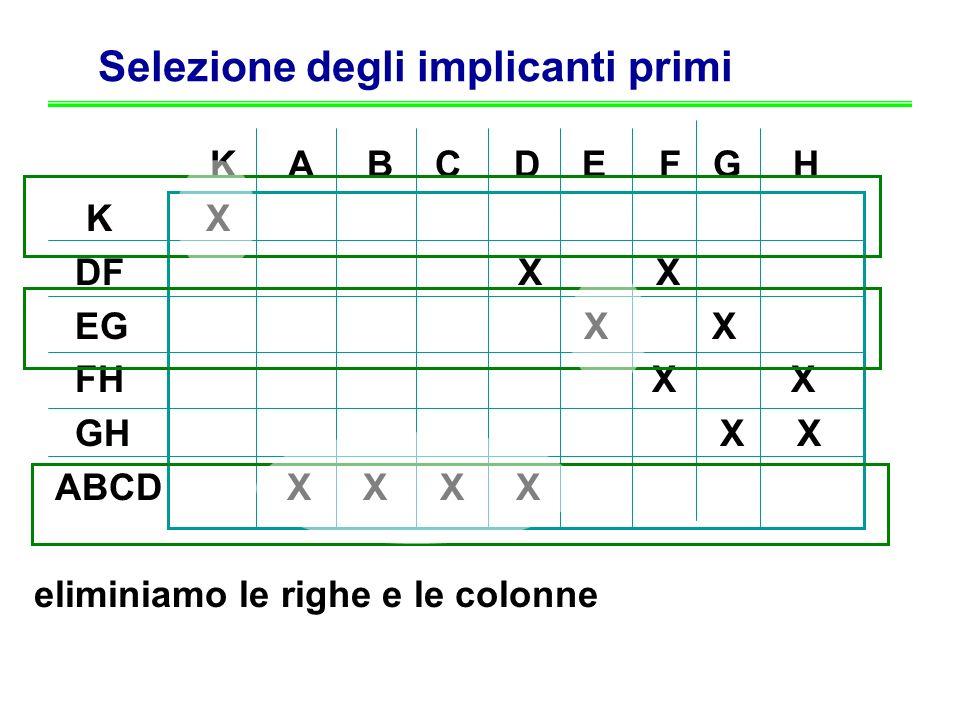 Selezione degli implicanti primi K A B C D E F G H K X DF X X EG X X FH X X GH X X ABCD X X X X eliminiamo le righe e le colonne