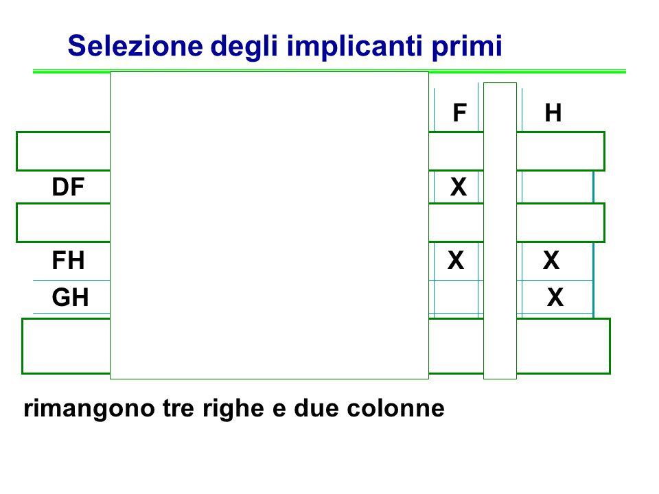 Selezione degli implicanti primi K A B C D E F G H K X DF X X EG X X FH X X GH X X ABCD X X X X rimangono tre righe e due colonne