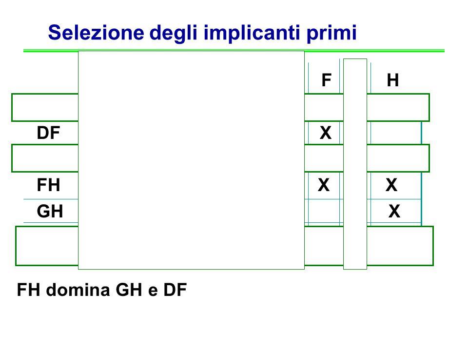 Selezione degli implicanti primi K A B C D E F G H K X DF X X EG X X FH X X GH X X ABCD X X X X FH domina GH e DF