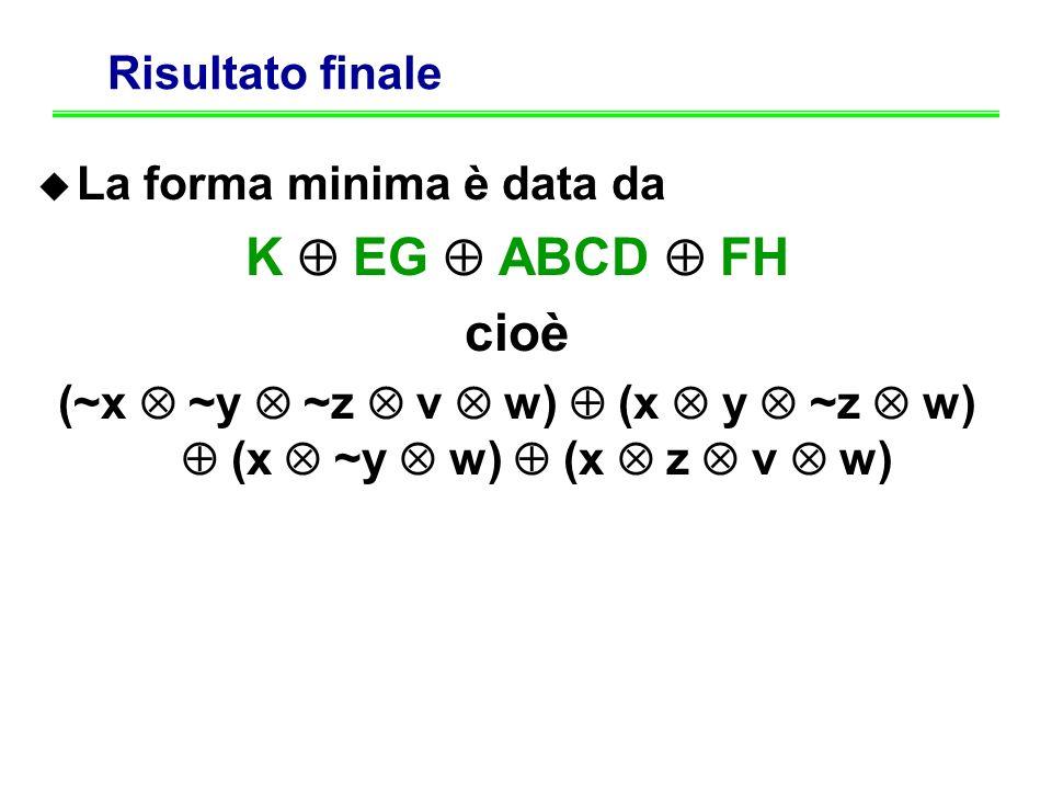 Risultato finale La forma minima è data da K EG ABCD FH cioè (~x ~y ~z v w) (x y ~z w) (x ~y w) (x z v w)