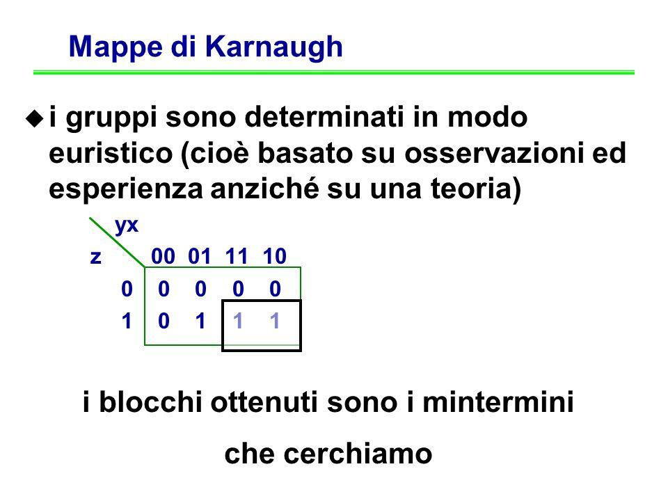 Mappe di Karnaugh i gruppi sono determinati in modo euristico (cioè basato su osservazioni ed esperienza anziché su una teoria) yx z 00 01 11 10 0 0 0