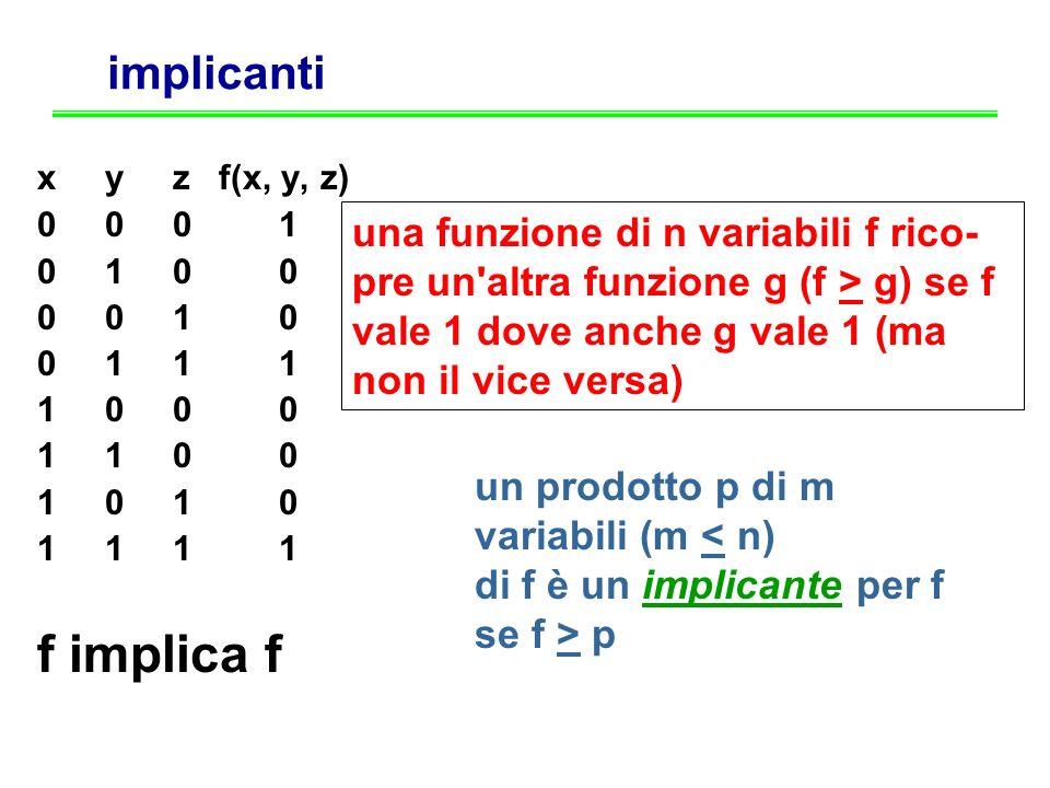 implicanti x y z f(x, y, z) 0 0 0 1 0 1 0 0 0 0 1 0 0 1 1 1 1 0 0 0 1 1 0 0 1 0 1 1 f implica f una funzione di n variabili f rico- pre un'altra funzi