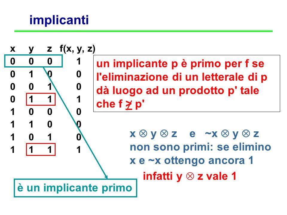 implicanti x y z f(x, y, z) 0 0 0 1 0 1 0 0 0 0 1 0 0 1 1 1 1 0 0 0 1 1 0 0 1 0 1 1 infatti y z vale 1 un implicante p è primo per f se l'eliminazione
