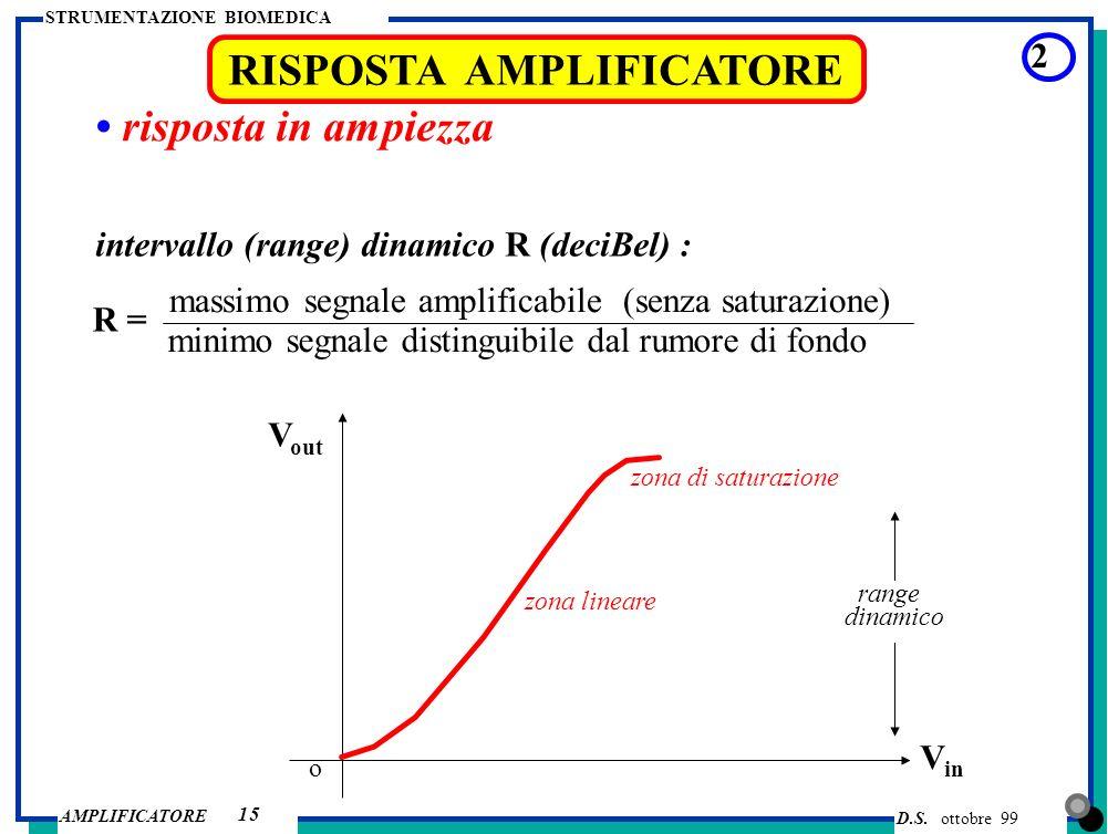 D.S. ottobre 99 AMPLIFICATORE STRUMENTAZIONE BIOMEDICA 15 RISPOSTA AMPLIFICATORE risposta in ampiezza 2 intervallo (range) dinamico R (deciBel) : R =
