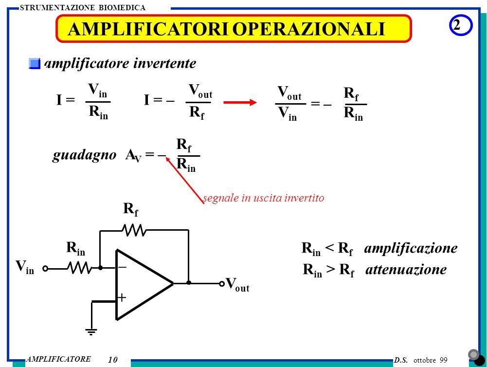 D.S. ottobre 99 AMPLIFICATORE STRUMENTAZIONE BIOMEDICA 10 2 AMPLIFICATORI OPERAZIONALI amplificatore invertente I = V in R in I = – V out RfRf V in =