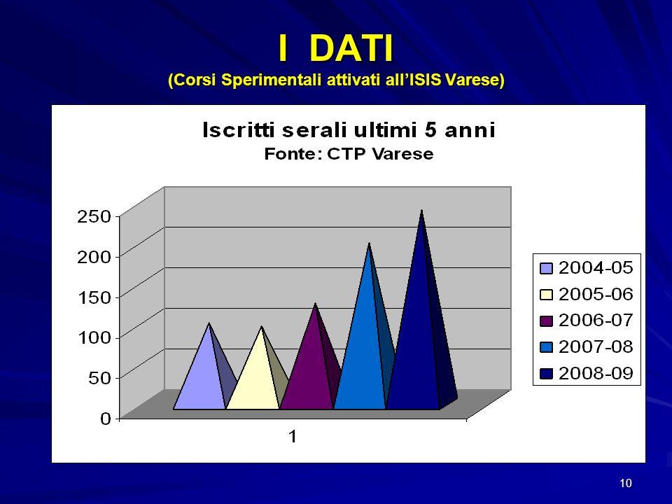 10 I DATI (Corsi Sperimentali attivati allISIS Varese)