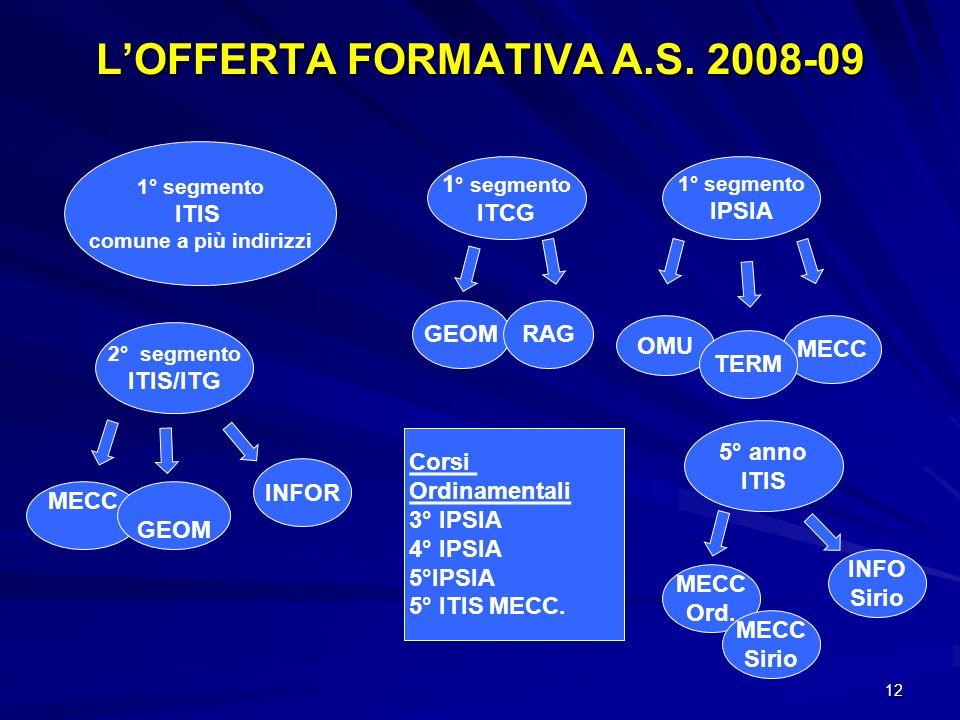 12 LOFFERTA FORMATIVA A.S.