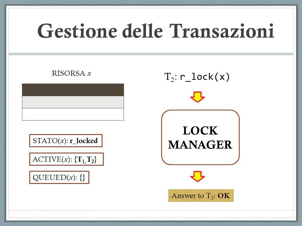 Gestione delle Transazioni RISORSA x LOCK MANAGER T 2 : r_lock(x) Answer to T 2 : OK ACTIVE( x ): {} QUEUED( x ): {} STATO( x ): r_locked ACTIVE( x ): {T 1 } ACTIVE( x ): {T 1, T 2 }