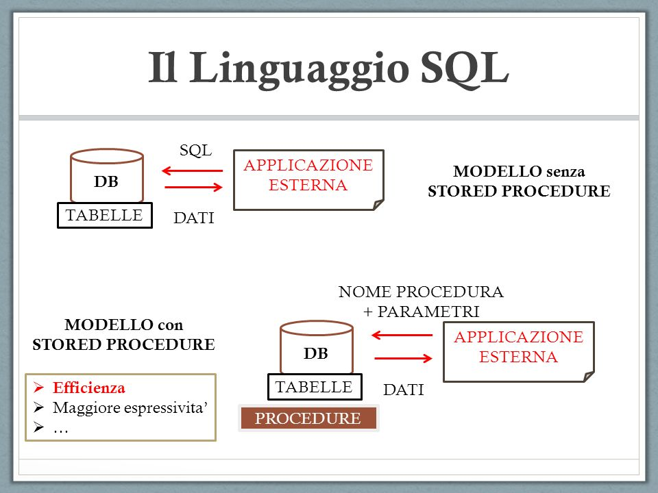 Il Linguaggio SQL Esempio: definizione di funzioni in MySQL: CREATE FUNCTION function_name RETURNS type_return … List of SQL routine statements CREATE FUNCTION echo(s CHAR(20)) RETURNS CHAR(50) RETURN(s) mysql>> SELECT echo(Hello);