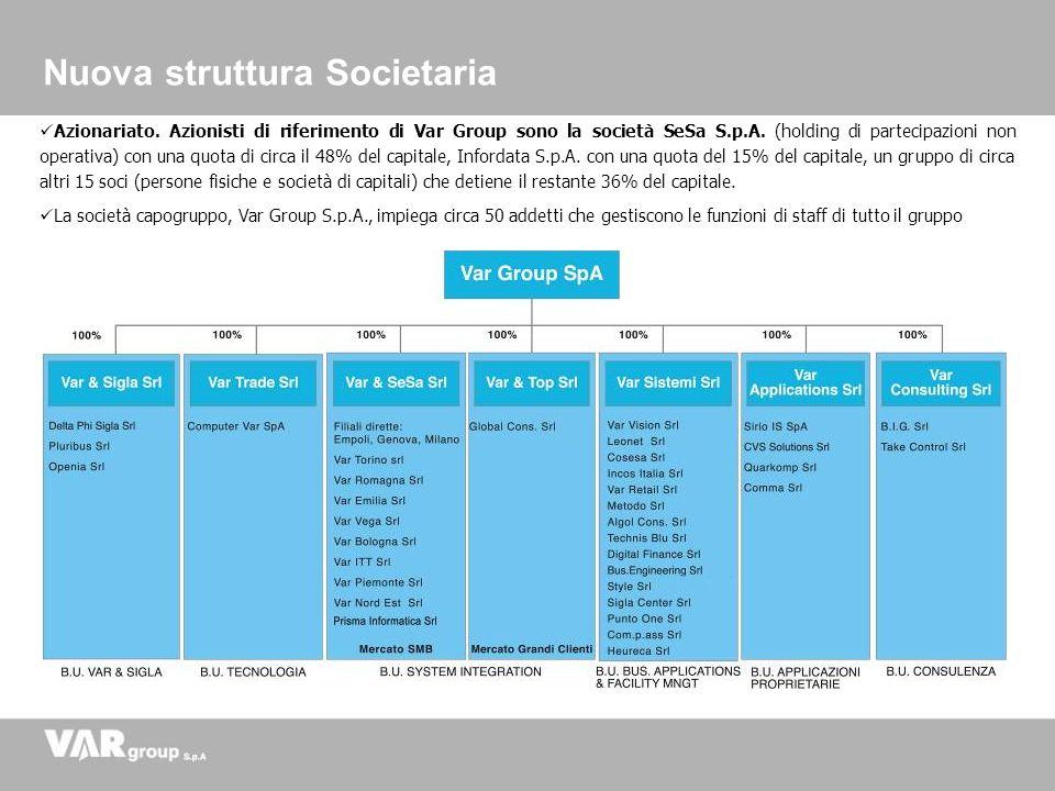 Azionariato. Azionisti di riferimento di Var Group sono la società SeSa S.p.A. (holding di partecipazioni non operativa) con una quota di circa il 48%