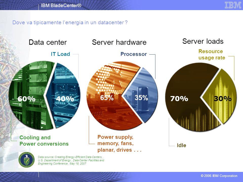 IBM BladeCenter® © 2006 IBM Corporation Dove va tipicamente lenergia in un datacenter ? Data center Data source: Creating Energy-Efficient Data Center