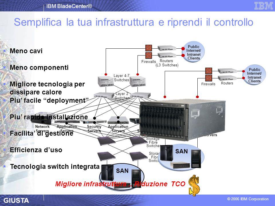 IBM BladeCenter® © 2006 IBM Corporation Semplifica la tua infrastruttura e riprendi il controllo Public Internet/ Intranet Clients Routers Firewalls S