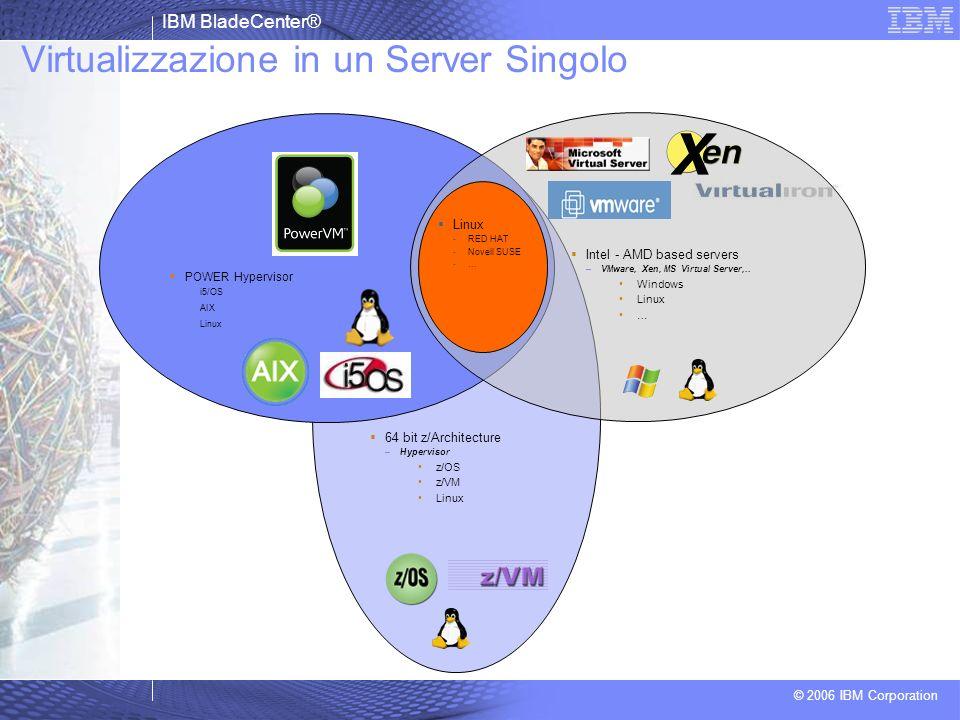 IBM BladeCenter® © 2006 IBM Corporation Virtualizzazione in un Server Singolo POWER Hypervisor i5/OS AIX Linux Intel - AMD based servers –VMware, Xen,