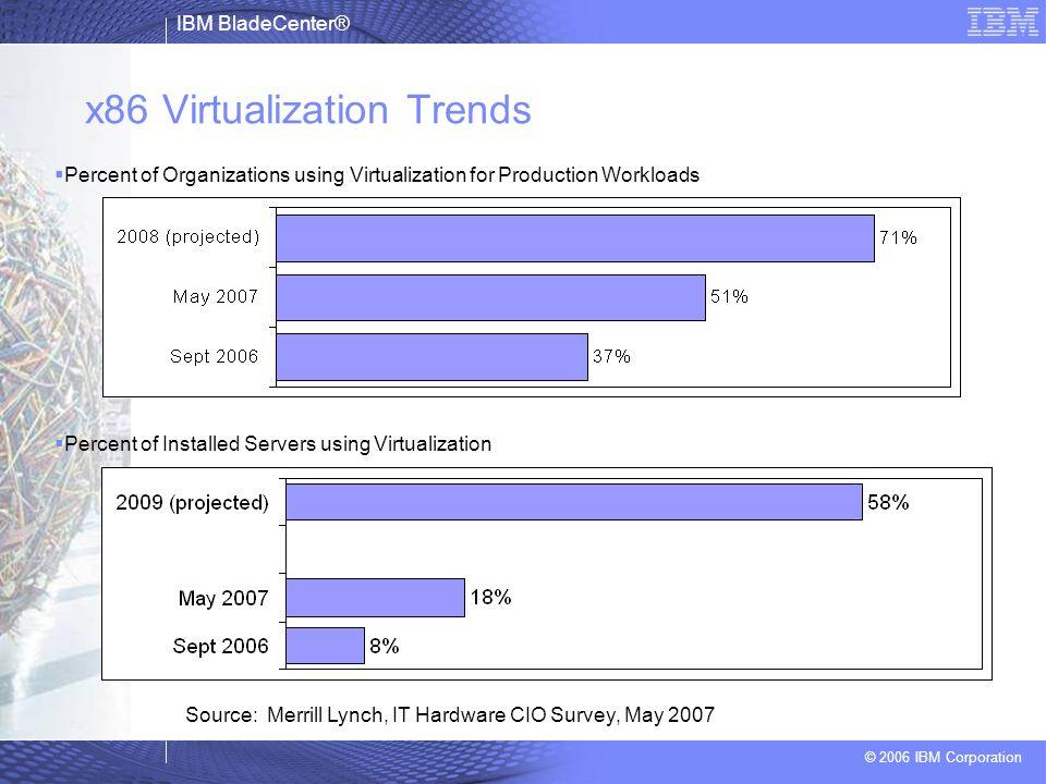 IBM BladeCenter® © 2006 IBM Corporation x86 Virtualization Trends Percent of Organizations using Virtualization for Production Workloads Percent of In