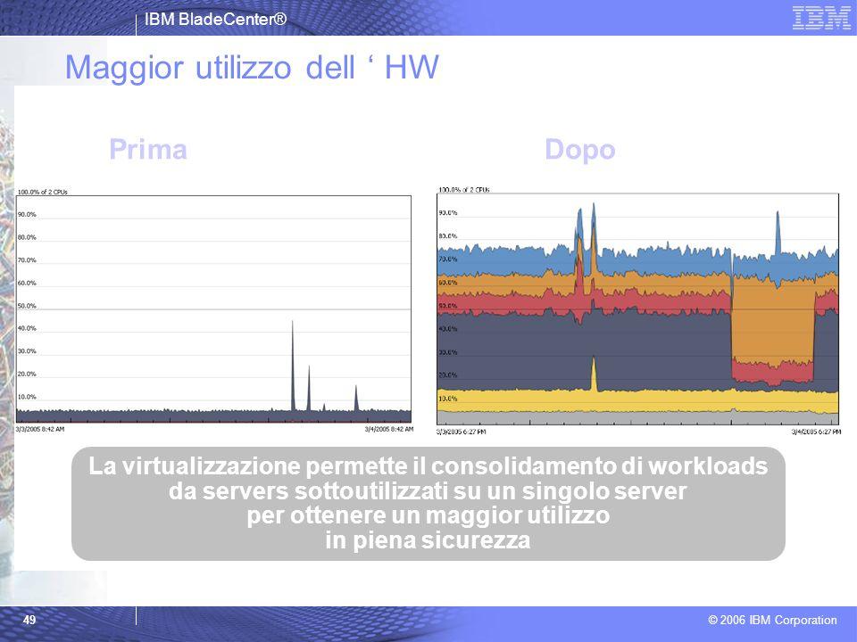 IBM BladeCenter® © 2006 IBM Corporation 49 Maggior utilizzo dell HW PrimaDopo La virtualizzazione permette il consolidamento di workloads da servers s