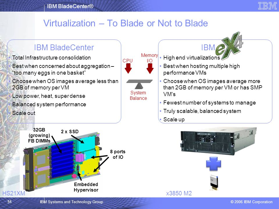 IBM BladeCenter® © 2006 IBM Corporation 51IBM Systems and Technology Group 32GB (growing) FB DIMMs Embedded Hypervisor 2 x SSD 8 ports of IO IBM High