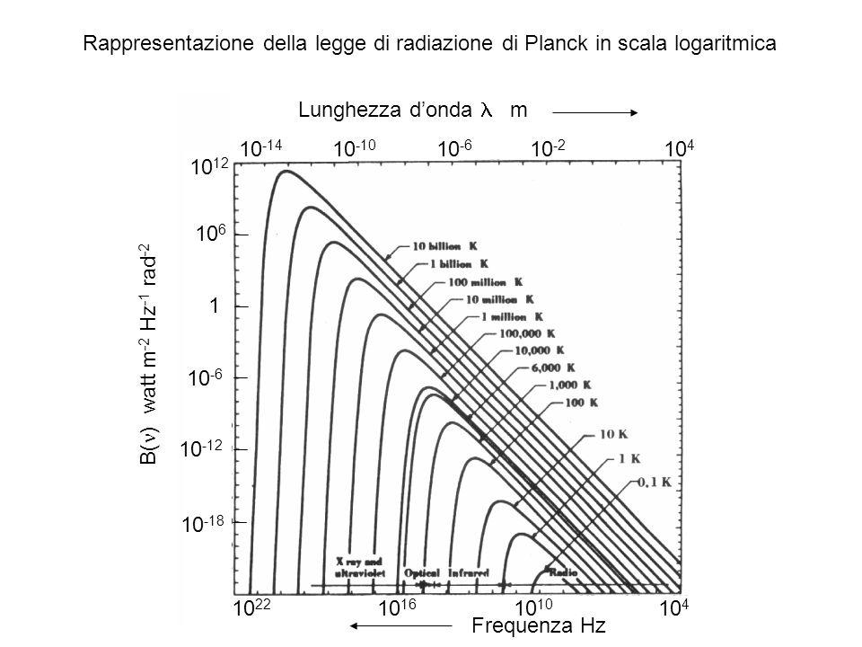 Rappresentazione della legge di radiazione di Planck in scala logaritmica B( ) watt m -2 Hz -1 rad -2 10 12 10 6 1 10 -6 10 -12 10 -18 10 -14 10 -10 1