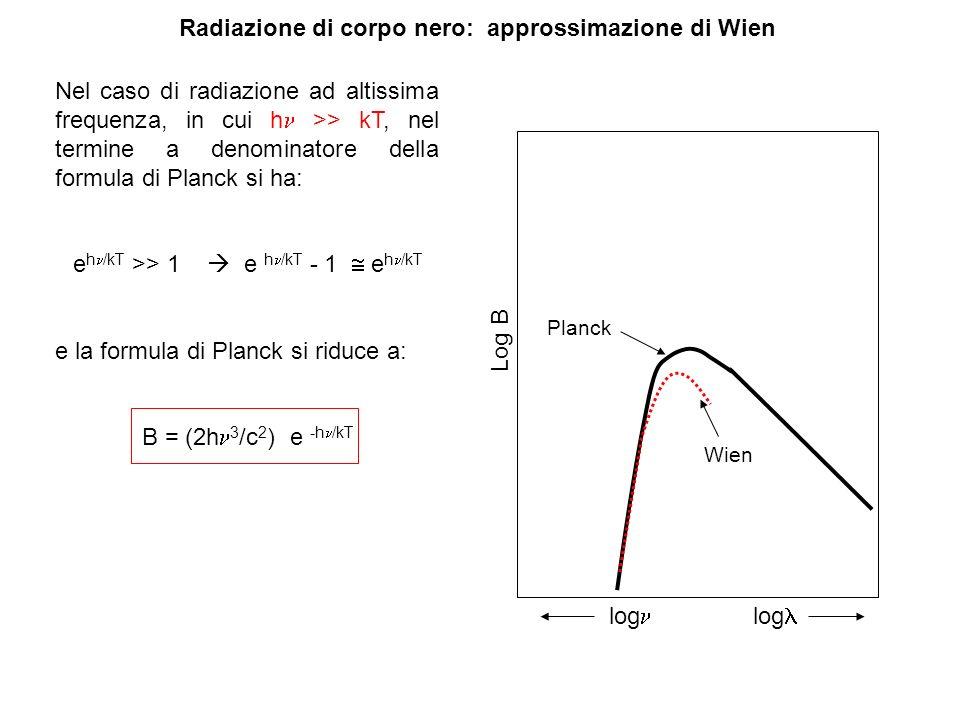 Radiazione di corpo nero: approssimazione di Wien Nel caso di radiazione ad altissima frequenza, in cui h >> kT, nel termine a denominatore della form