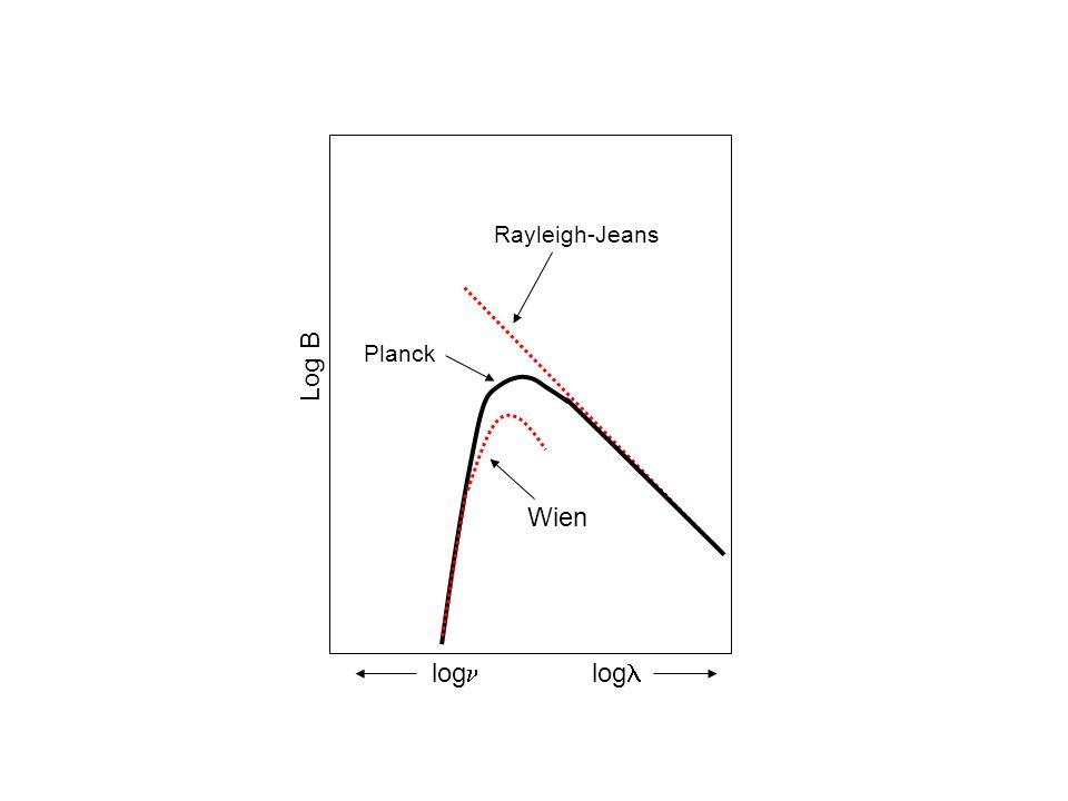 log log Log B Planck Rayleigh-Jeans Wien