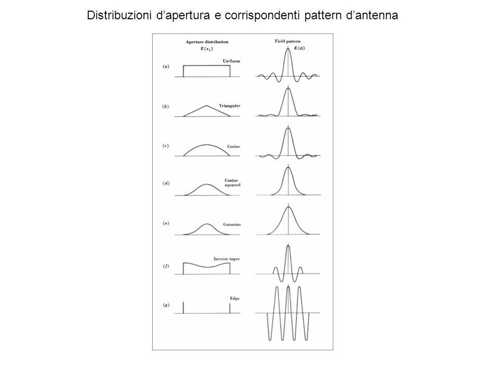 Angolo solido del pattern dantenna A = P n (, ) d rad 2 Direttività D = G max = 4 / A Angolo solido del lobo principale MB = P n (, ) d rad 2 Efficienza del beam MB = MB / A Efficienza dapertura A = A e /A g 4 MB 1.0 0.9 0.8 0.5 1.0 Efficienza dapertura Efficienza del beam Lapertura efficace A e e la Direttività D che abbiamo definito come: D = G max = 4 / A sono connesse dalla formula: D = G max = 4 A e / 2 da cui: A e A = 2